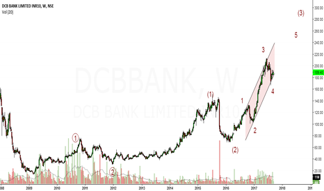DCBBANK: EW analysis of DCB Bank in longer time frame