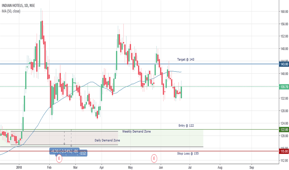 INDHOTEL: Indian Hotels Company Ltd.