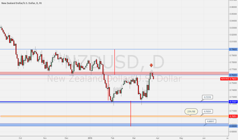 NZDUSD: NZDUSD - Get low to the floor!!