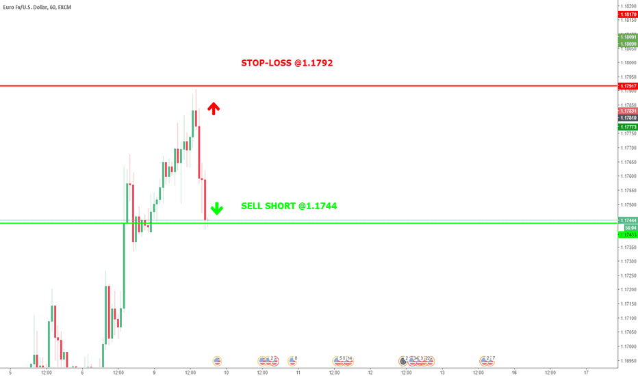 EURUSD:  Trade with >70%: SHORT @ 1,1744 stop-loss 1,1792