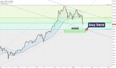 BTCUSD: Bitcoin drop target: around 9000