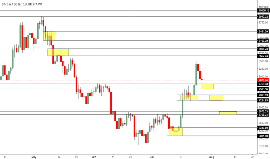 BTCUSD: Trading levels in yellow, above is sell and below is a buy.
