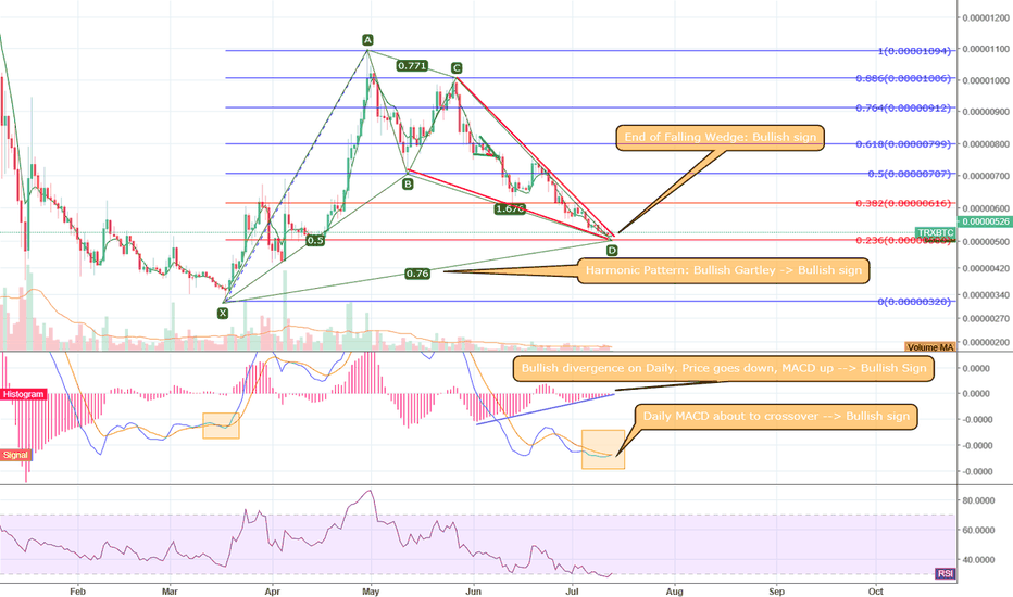 TRXBTC: TRX end of Falling wedge and 3 more very bullish signs.