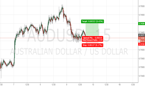 AUDUSD: As Price doesnot hit ,7417 so the pullback till ,7460 possible