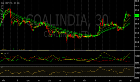 COALINDIA: Guppy Multiple Moving Average (GMMA) : Coal India