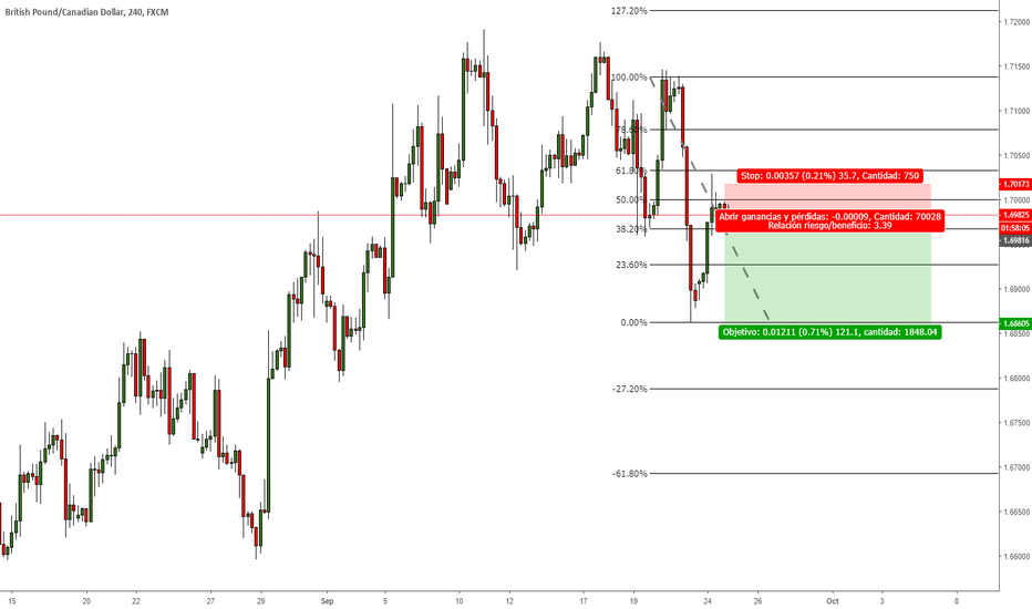 GBPCAD: GBPCAD SELL BY MARKET