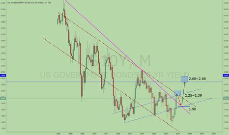 US10Y: US 10-year Treasury Yield, breakout