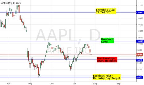 AAPL: APPLE: EARNINGS PREVIEW - LOW BAR; 1.38EPS & REVENUE $42.34BN