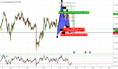 EURAUD: EURAUD Gartley