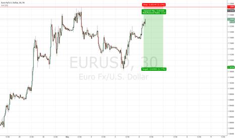 EURUSD: Short $EURUSD Idea #forex
