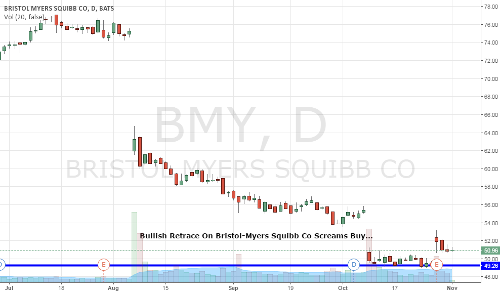 I am buying $BMY right here...