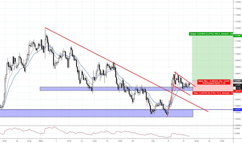 EURNZD: VIDEO TRADE: EURNZD TO PUSH TO 1.7140