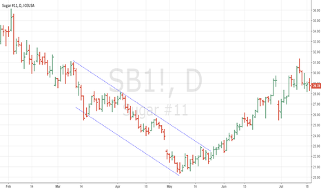 SB1!: Falling Channel in Sugar