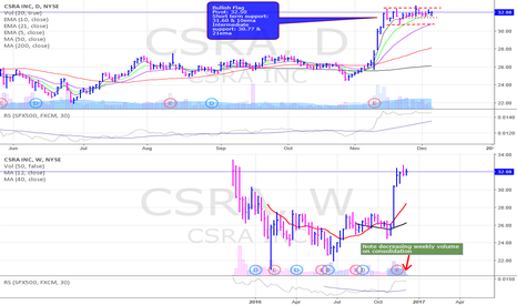 CSRA: CSRA setting up in Bullish Flag