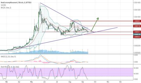 tradingview btc_joe bitcoin malaizija legal