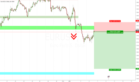 EURUSD: Продажа евро 06.01.16.