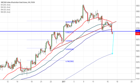 AUS200: ASX200 breaks major support at 5718, targets 5610