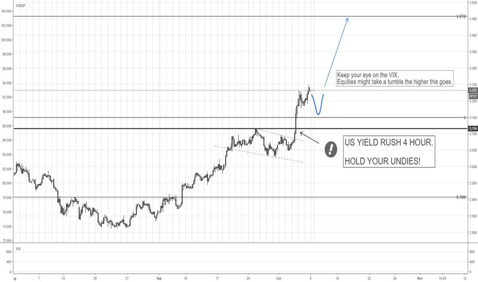 US10Y: DXY strong. Euro weak. Yields High, Vix choppy, equities down.