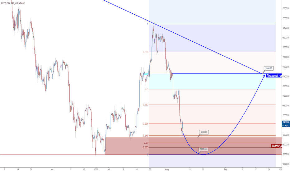 BTCUSD: BTCUSD technical analysis