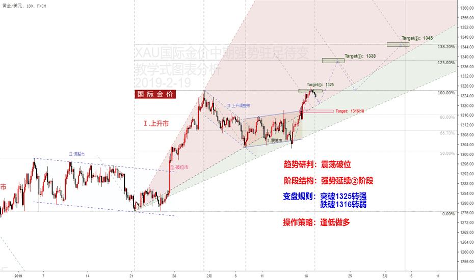 XAUUSD: XAU国际金价强势延续阶段继续看涨