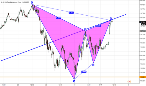 USDJPY: BEARISH BAT ON USDJPY