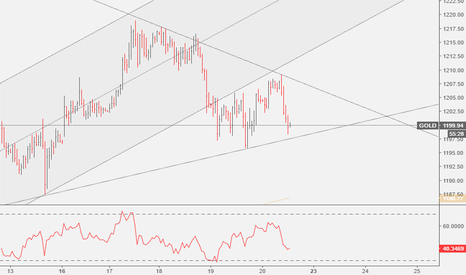 GOLD: GOLD: Triangle Breakout or Breakdown?