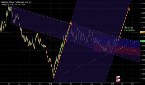 CADUSD: Canadian $ may duplicate previous incline upwards parallel