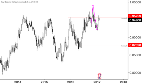 NZDCAD: NzdCad Once in a life time short