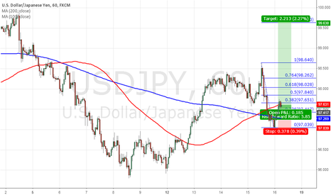 USDJPY: LONG AT USDJPY
