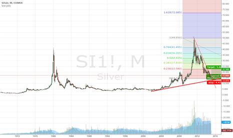 SI1!: Long positions for silver?