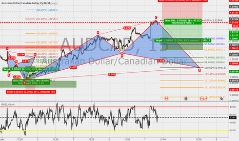 AUDCAD: AUDCAD 15m : Cypher in the make ...