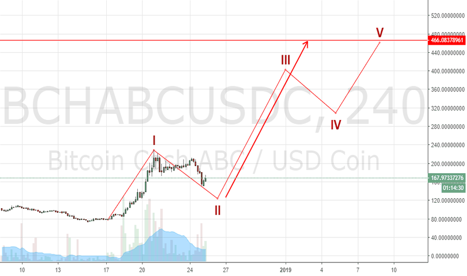 BCHABCUSDC: BCHACB/USD