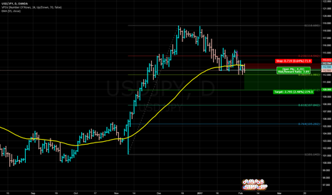 USDJPY: An Update to USDJPY trade idea