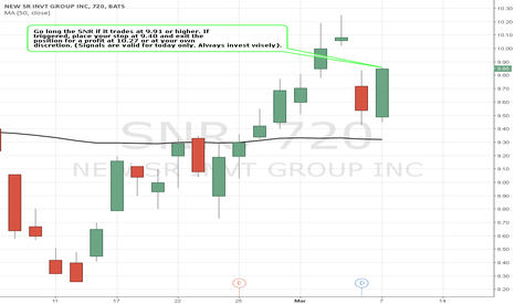 SNR: Simple Trading Techniques – Pullback Candlestick Strategy