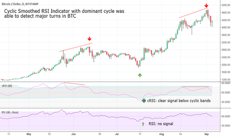 BTCUSD: Usage of an enhanced RSI indicator to spot turns