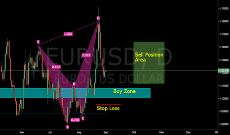 EURUSD: EURUSD Long (Late post)