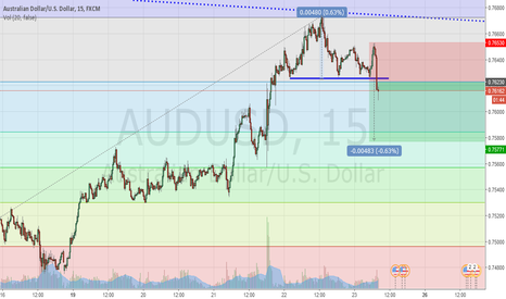 AUDUSD: Head and shoulder break for AUDUSD