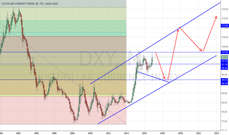 DXY: DXY Short med term