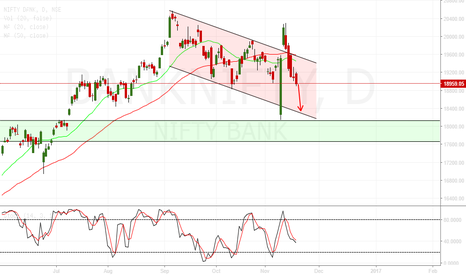 BANKNIFTY: sell banknifty