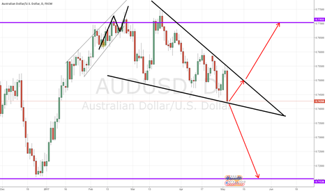 AUDUSD: Audusd Possible short