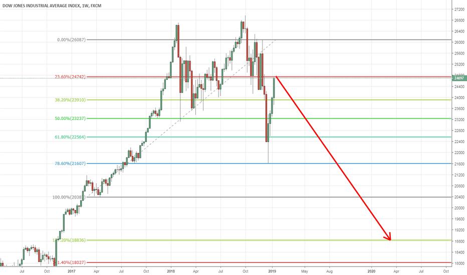 US30: I wonder ... Short US markets