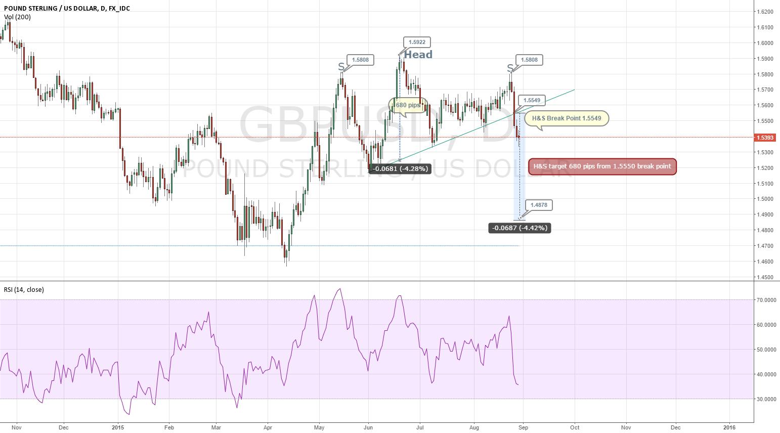 GBP Breaking Head & Shoulder pattern.. min objective 1.4880