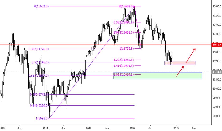 DE30EUR: Germany Index rebound 0.618 + 1.618 ??