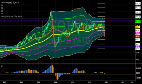 USOIL: OILY HORROR MONTHLY