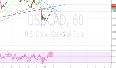 USDCAD: fibo confluence and Tl on h1