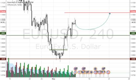 EURUSD: eur|usd