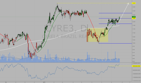 CYRE3: #CYRE3 compra aberta hoje, confirmado advanced breakout do OBV