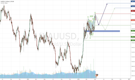 XAUUSD: XAUUSD - Bullish Movement - Daily