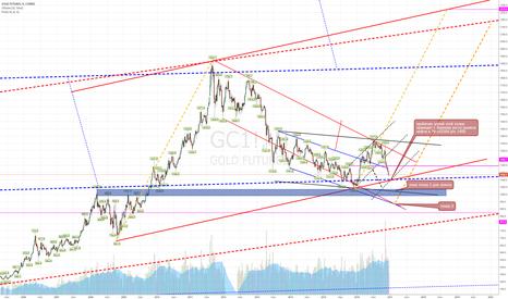 GC1!: золото-2