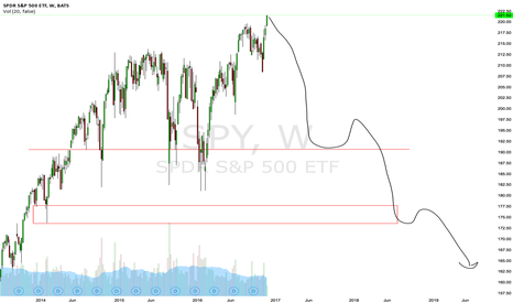SPY: S&P 500 will face the biggest correction imo.